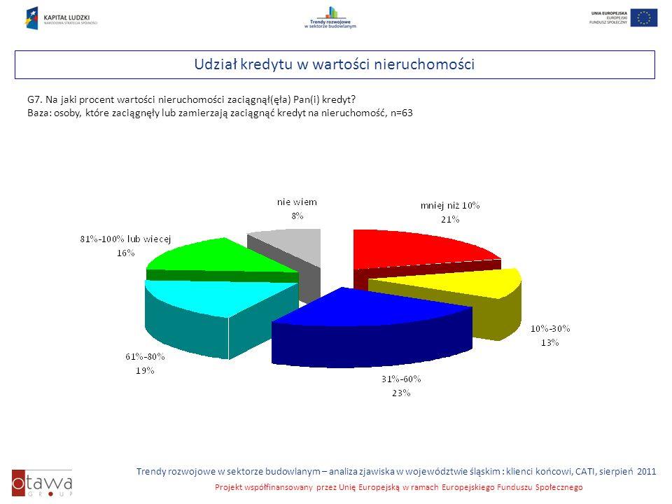 Slajd 22 Trendy rozwojowe w sektorze budowlanym – analiza zjawiska w województwie śląskim : klienci końcowi, CATI, sierpień 2011 Projekt współfinansowany przez Unię Europejską w ramach Europejskiego Funduszu Społecznego Udział kredytu w wartości nieruchomości G7.