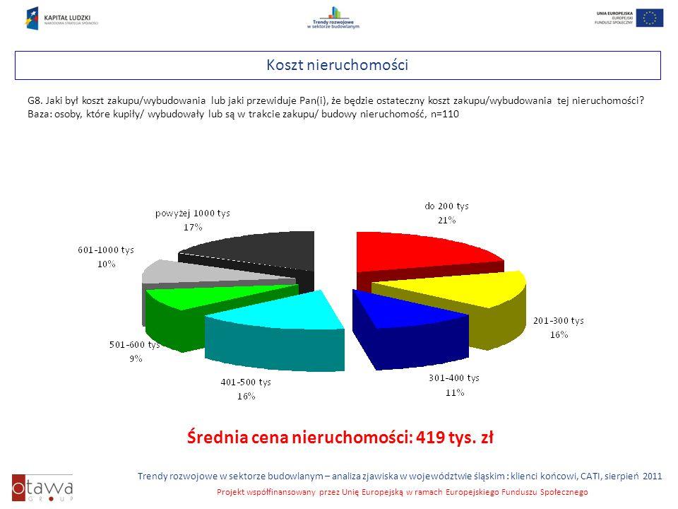 Slajd 23 Trendy rozwojowe w sektorze budowlanym – analiza zjawiska w województwie śląskim : klienci końcowi, CATI, sierpień 2011 Projekt współfinansowany przez Unię Europejską w ramach Europejskiego Funduszu Społecznego Koszt nieruchomości G8.