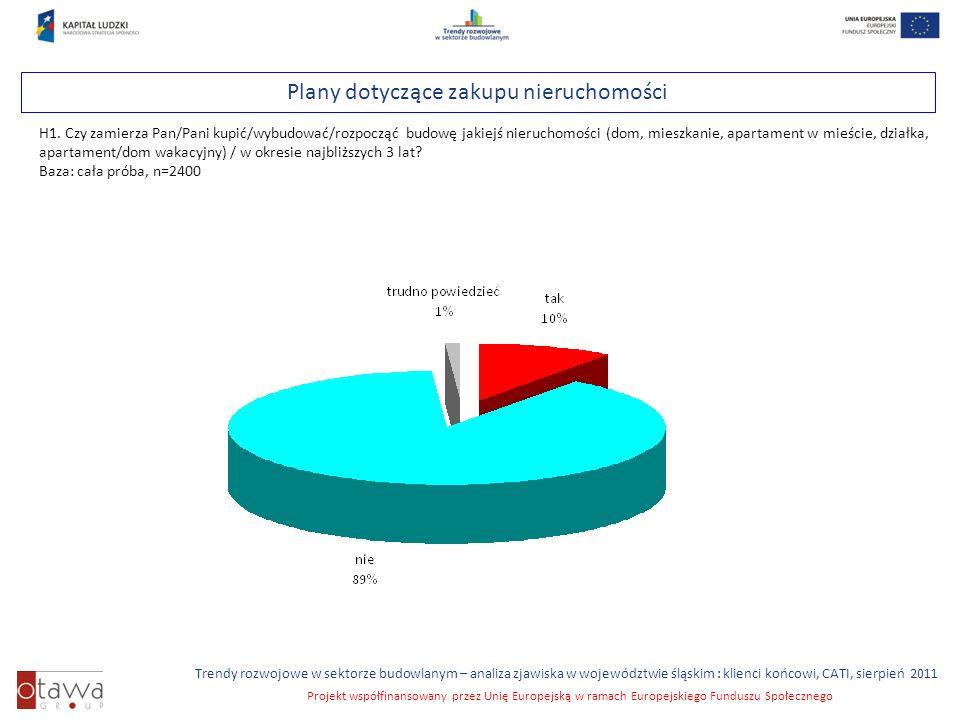 Slajd 26 Trendy rozwojowe w sektorze budowlanym – analiza zjawiska w województwie śląskim : klienci końcowi, CATI, sierpień 2011 Projekt współfinansowany przez Unię Europejską w ramach Europejskiego Funduszu Społecznego Plany dotyczące zakupu nieruchomości H1.