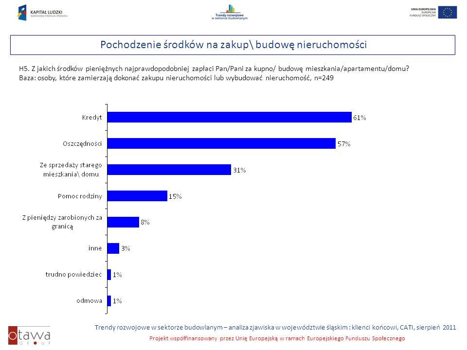Slajd 30 Trendy rozwojowe w sektorze budowlanym – analiza zjawiska w województwie śląskim : klienci końcowi, CATI, sierpień 2011 Projekt współfinansowany przez Unię Europejską w ramach Europejskiego Funduszu Społecznego Pochodzenie środków na zakup\ budowę nieruchomości H5.