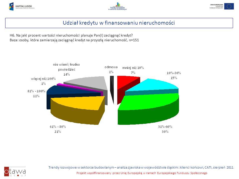 Slajd 31 Trendy rozwojowe w sektorze budowlanym – analiza zjawiska w województwie śląskim : klienci końcowi, CATI, sierpień 2011 Projekt współfinansowany przez Unię Europejską w ramach Europejskiego Funduszu Społecznego Udział kredytu w finansowaniu nieruchomości H6.