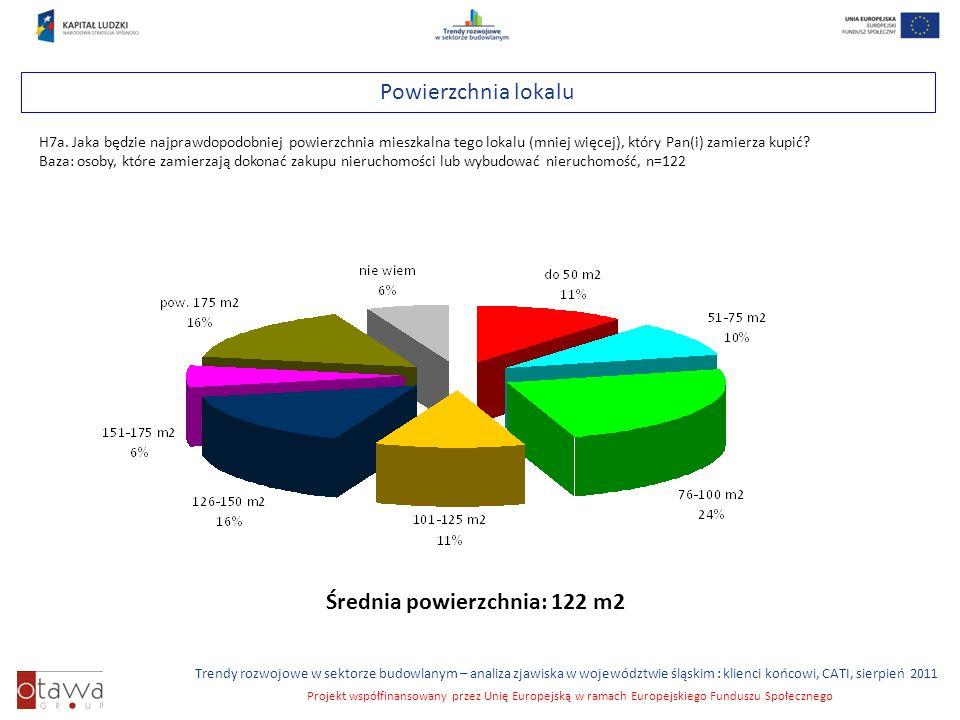Slajd 32 Trendy rozwojowe w sektorze budowlanym – analiza zjawiska w województwie śląskim : klienci końcowi, CATI, sierpień 2011 Projekt współfinansowany przez Unię Europejską w ramach Europejskiego Funduszu Społecznego Powierzchnia lokalu H7a.