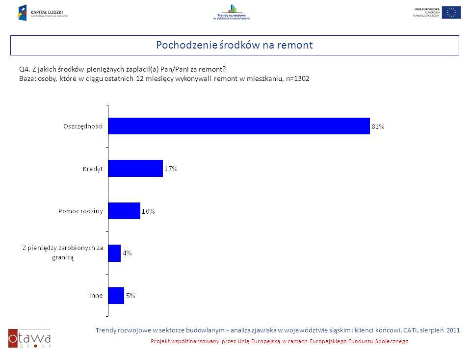 Slajd 38 Trendy rozwojowe w sektorze budowlanym – analiza zjawiska w województwie śląskim : klienci końcowi, CATI, sierpień 2011 Projekt współfinansowany przez Unię Europejską w ramach Europejskiego Funduszu Społecznego Pochodzenie środków na remont Q4.