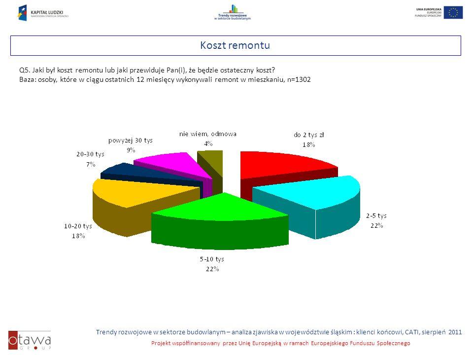 Slajd 39 Trendy rozwojowe w sektorze budowlanym – analiza zjawiska w województwie śląskim : klienci końcowi, CATI, sierpień 2011 Projekt współfinansowany przez Unię Europejską w ramach Europejskiego Funduszu Społecznego Koszt remontu Q5.