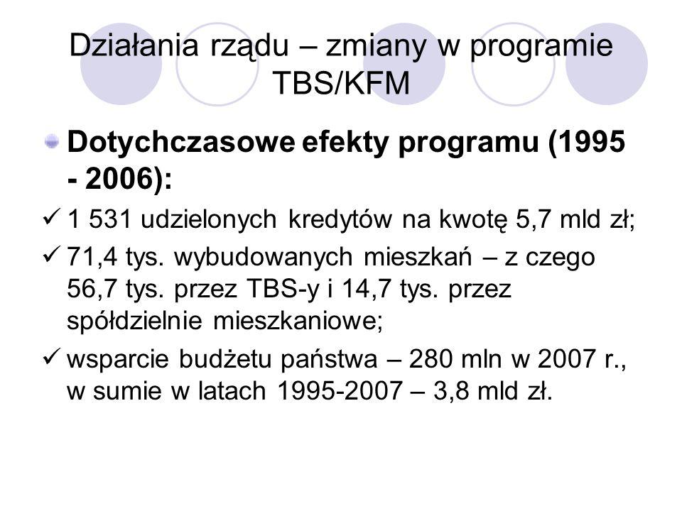 Działania rządu – zmiany w programie TBS/KFM Dotychczasowe efekty programu (1995 - 2006): 1 531 udzielonych kredytów na kwotę 5,7 mld zł; 71,4 tys.