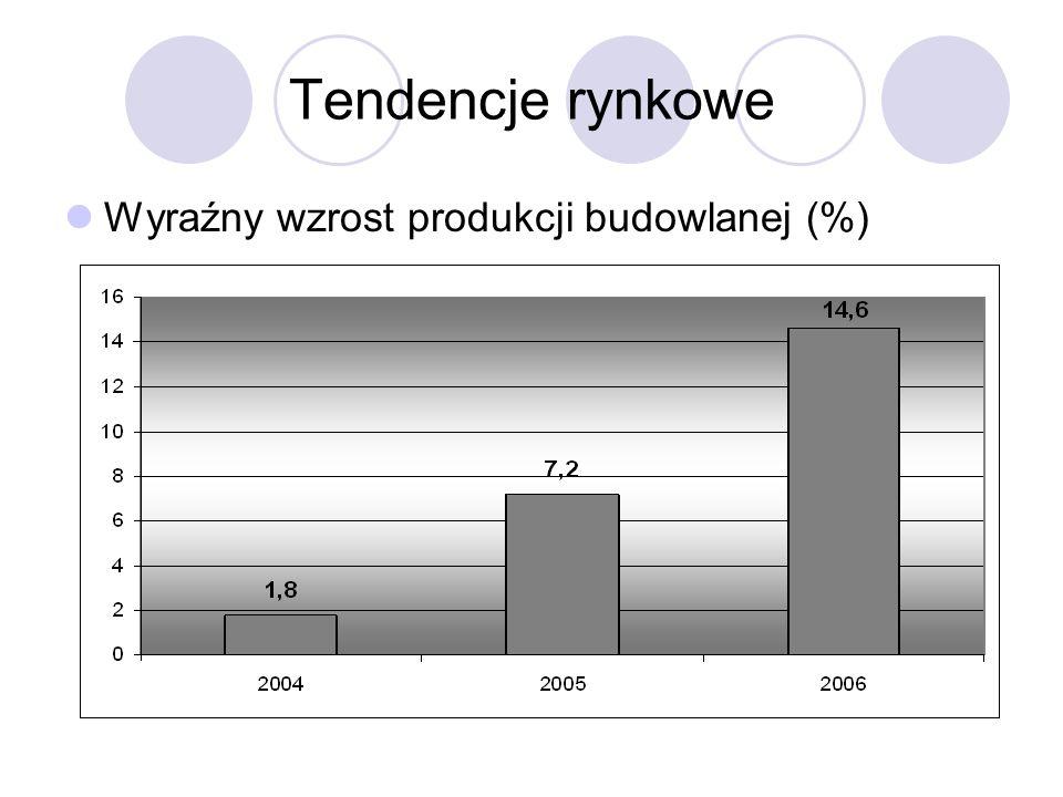 Tendencje rynkowe Wyraźny wzrost produkcji budowlanej (%)