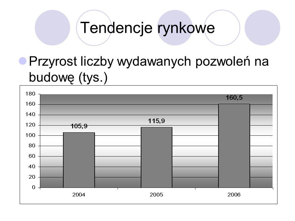 Tendencje rynkowe Przyrost liczby wydawanych pozwoleń na budowę (tys.)