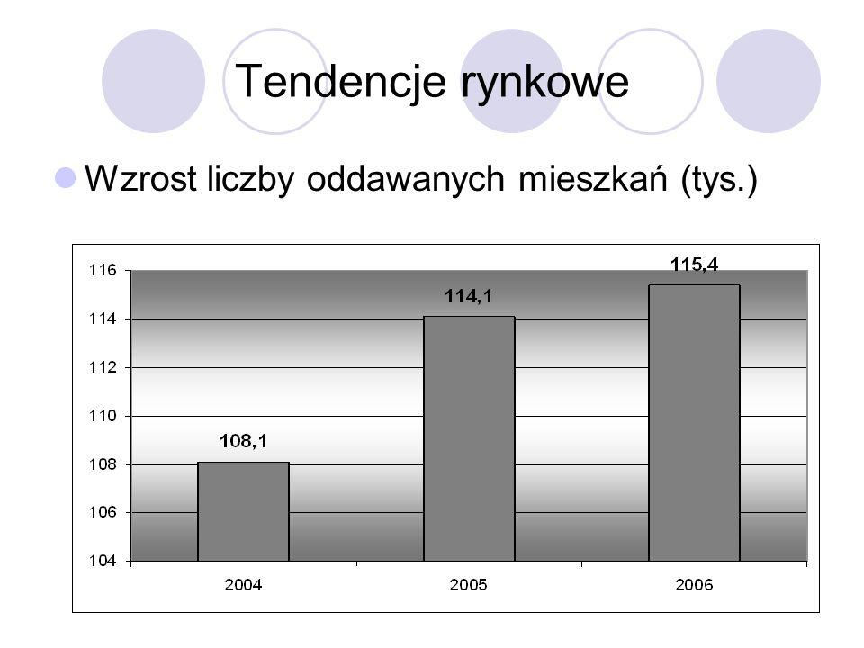 Tendencje rynkowe Wzrost liczby oddawanych mieszkań (tys.)