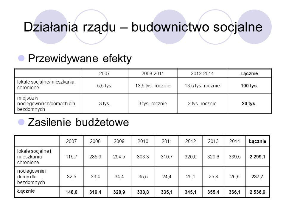 Działania rządu – budownictwo socjalne Przewidywane efekty Zasilenie budżetowe 20072008-20112012-2014Łącznie lokale socjalne/mieszkania chronione 5,5 tys.13,5 tys.