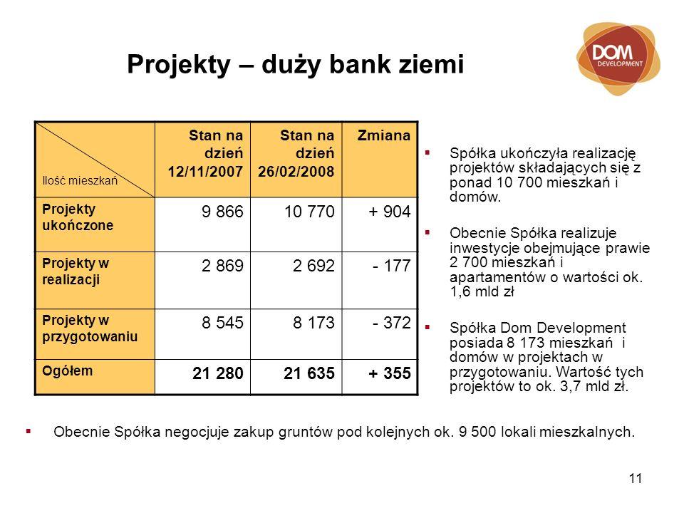 11 Projekty – duży bank ziemi Ilość mieszkań Stan na dzień 12/11/2007 Stan na dzień 26/02/2008 Zmiana Projekty ukończone 9 86610 770+ 904 Projekty w r