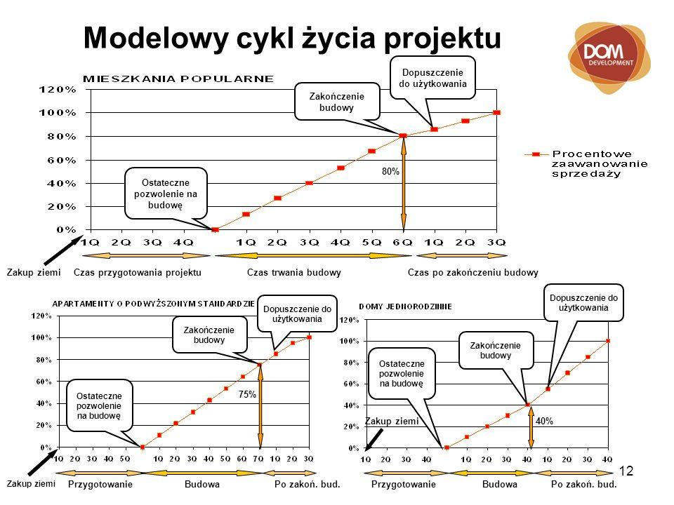 12 Modelowy cykl życia projektu Czas trwania budowyZakup ziemi 80% Czas przygotowania projektuCzas po zakończeniu budowy Zakup ziemi PrzygotowanieBudo