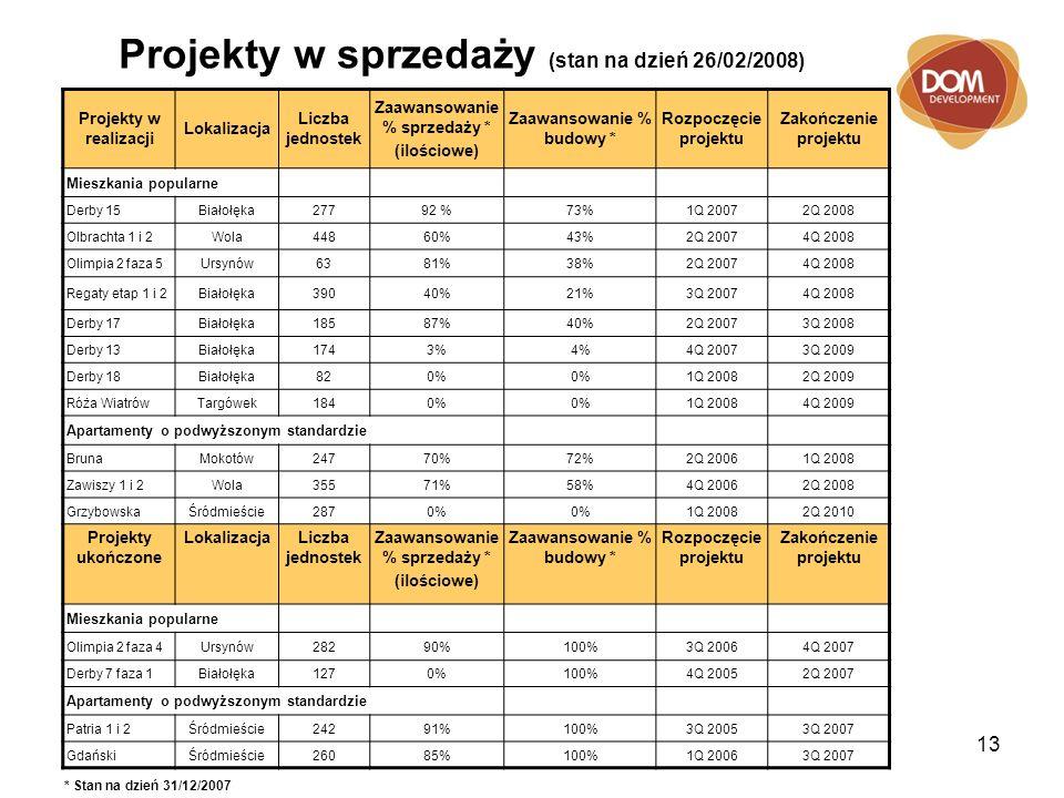 13 Projekty w sprzedaży (stan na dzień 26/02/2008) Projekty w realizacji Lokalizacja Liczba jednostek Zaawansowanie % sprzedaży * (ilościowe) Zaawansowanie % budowy * Rozpoczęcie projektu Zakończenie projektu Mieszkania popularne Derby 15Białołęka27792 %73%1Q 20072Q 2008 Olbrachta 1 i 2Wola44860%43%2Q 20074Q 2008 Olimpia 2 faza 5Ursynów6381%38%2Q 20074Q 2008 Regaty etap 1 i 2Białołęka39040%21%3Q 20074Q 2008 Derby 17Białołęka18587%40%2Q 20073Q 2008 Derby 13Białołęka1743%4%4Q 20073Q 2009 Derby 18Białołęka820% 1Q 20082Q 2009 Róża WiatrówTargówek1840% 1Q 20084Q 2009 Apartamenty o podwyższonym standardzie BrunaMokotów24770%72%2Q 20061Q 2008 Zawiszy 1 i 2Wola35571%58%4Q 20062Q 2008 GrzybowskaŚródmieście2870% 1Q 20082Q 2010 Projekty ukończone LokalizacjaLiczba jednostek Zaawansowanie % sprzedaży * (ilościowe) Zaawansowanie % budowy * Rozpoczęcie projektu Zakończenie projektu Mieszkania popularne Olimpia 2 faza 4Ursynów28290%100%3Q 20064Q 2007 Derby 7 faza 1Białołęka1270%100%4Q 20052Q 2007 Apartamenty o podwyższonym standardzie Patria 1 i 2Śródmieście24291%100%3Q 20053Q 2007 GdańskiŚródmieście26085%100%1Q 20063Q 2007 * Stan na dzień 31/12/2007