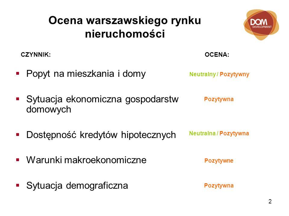 2 Ocena warszawskiego rynku nieruchomości Popyt na mieszkania i domy Sytuacja ekonomiczna gospodarstw domowych Dostępność kredytów hipotecznych Warunki makroekonomiczne Sytuacja demograficzna Neutralny / Pozytywny Pozytywna Neutralna / Pozytywna Pozytywne Pozytywna CZYNNIK: OCENA: