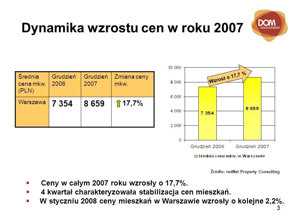 3 Dynamika wzrostu cen w roku 2007 Średnia cena mkw. (PLN) Grudzień 2006 Grudzień 2007 Zmiana ceny mkw. Warszawa 7 3548 659 17,7% Źródło: redNet Prope