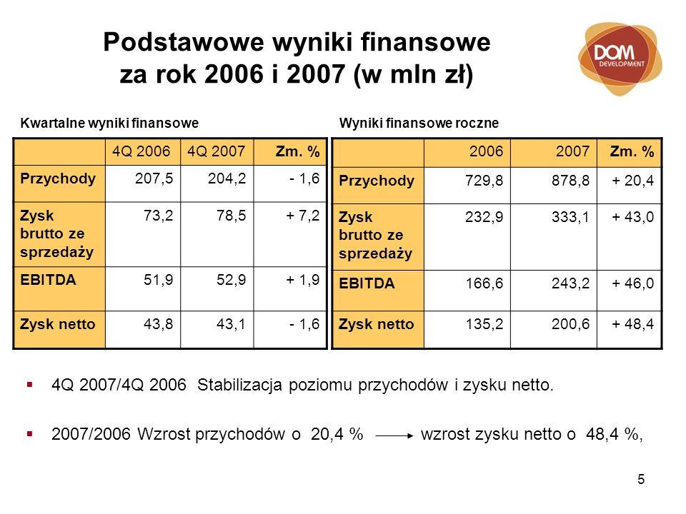 5 Podstawowe wyniki finansowe za rok 2006 i 2007 (w mln zł) 4Q 2007/4Q 2006 Stabilizacja poziomu przychodów i zysku netto. 2007/2006 Wzrost przychodów