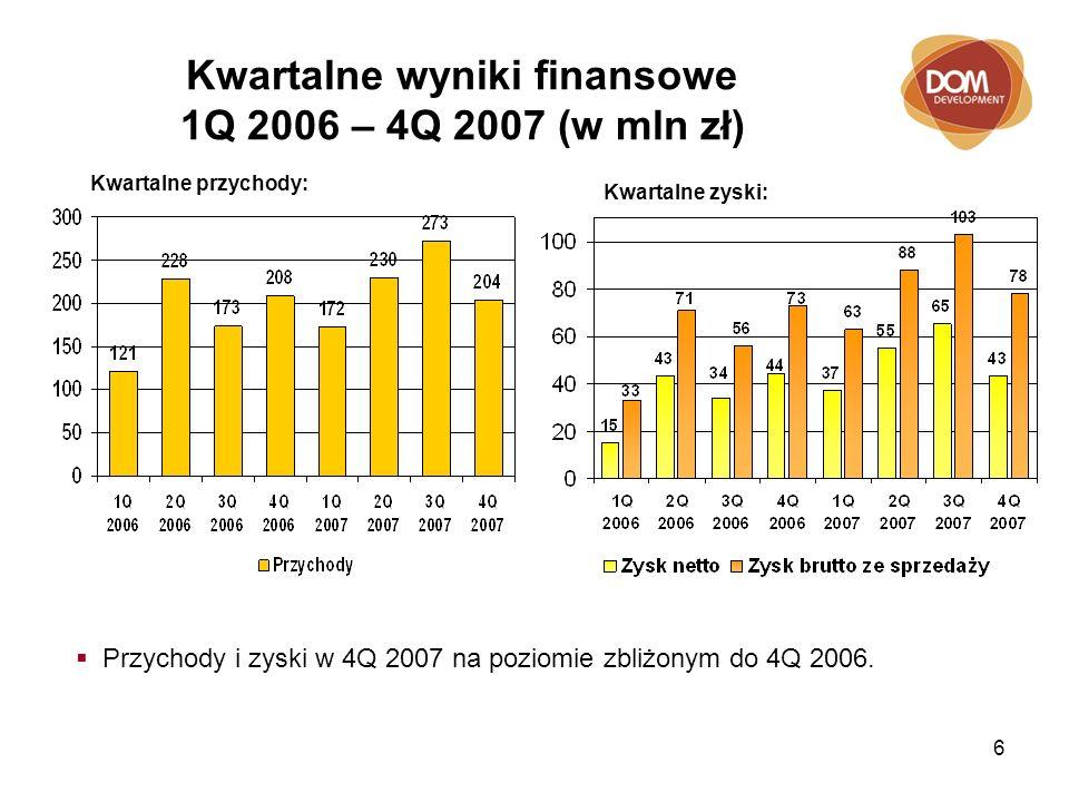6 Kwartalne wyniki finansowe 1Q 2006 – 4Q 2007 (w mln zł) Kwartalne zyski: Kwartalne przychody: Przychody i zyski w 4Q 2007 na poziomie zbliżonym do 4