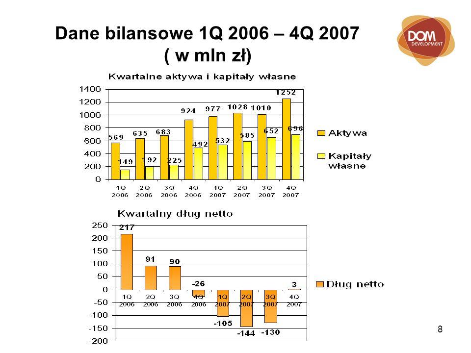 9 Struktura aktywów (w mln PLN) 3 kwartał 2007 4 kwartał 2007 ZAPASY
