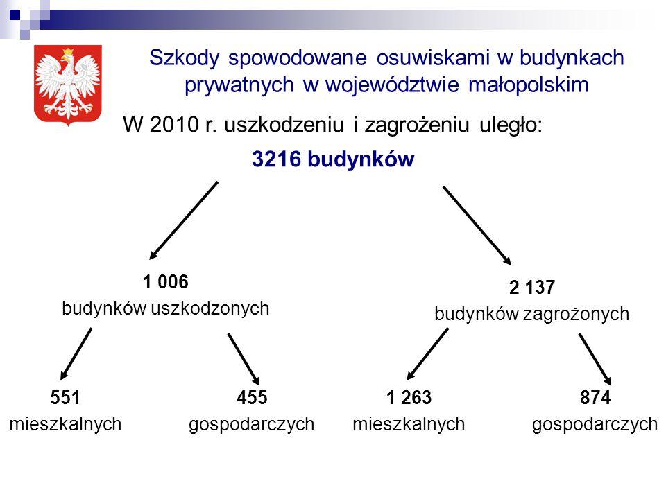 Szkody spowodowane osuwiskami w budynkach prywatnych w województwie małopolskim W 2010 r. uszkodzeniu i zagrożeniu uległo: 3216 budynków 1 006 budynkó