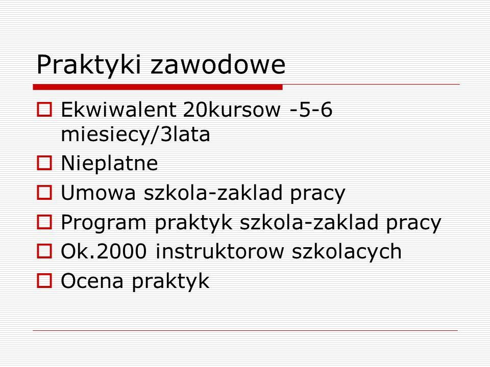 Praktyki zawodowe Ekwiwalent 20kursow -5-6 miesiecy/3lata Nieplatne Umowa szkola-zaklad pracy Program praktyk szkola-zaklad pracy Ok.2000 instruktorow