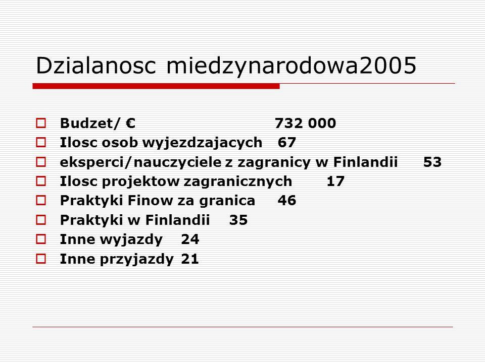 Dzialanosc miedzynarodowa2005 Budzet/ 732 000 Ilosc osob wyjezdzajacych67 eksperci/nauczyciele z zagranicy w Finlandii53 Ilosc projektow zagranicznych