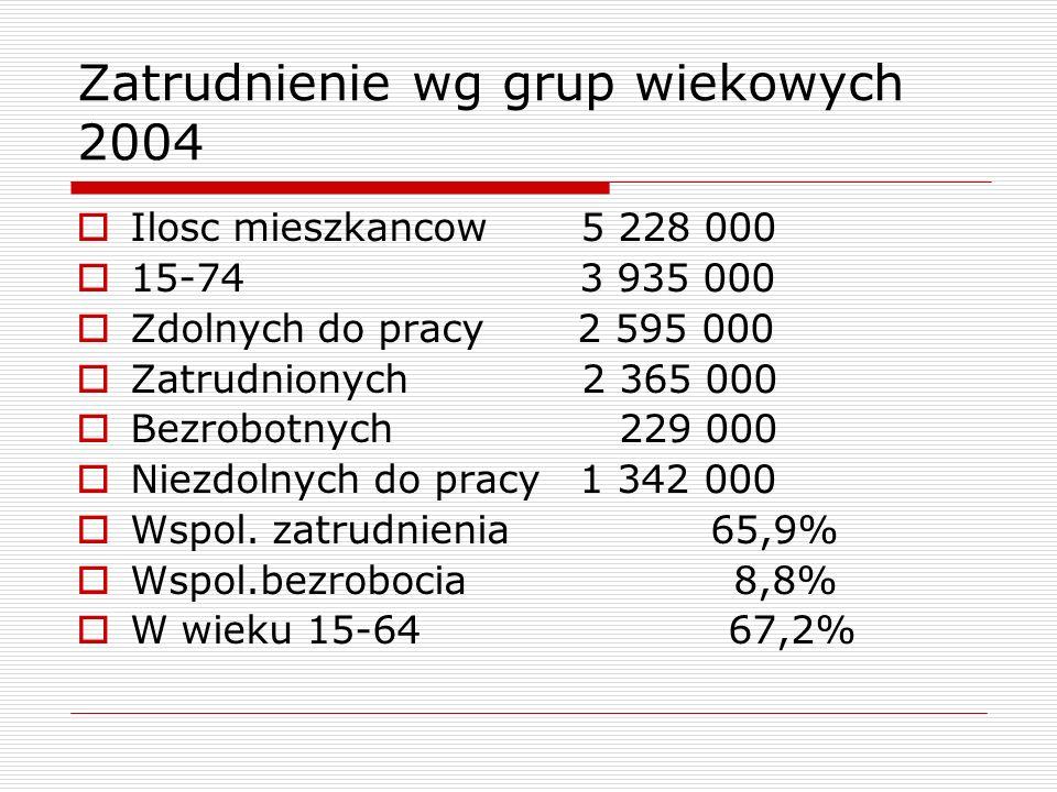 Zatrudnienie wg grup wiekowych 2004 Ilosc mieszkancow 5 228 000 15-74 3 935 000 Zdolnych do pracy 2 595 000 Zatrudnionych 2 365 000 Bezrobotnych 229 000 Niezdolnych do pracy 1 342 000 Wspol.