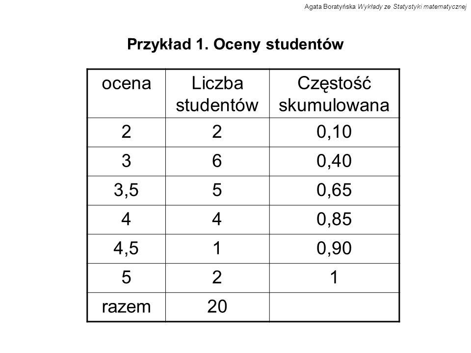 Przykład 1. Oceny studentów ocenaLiczba studentów Częstość skumulowana 220,10 360,40 3,550,65 440,85 4,510,90 521 razem20 Agata Boratyńska Wykłady ze