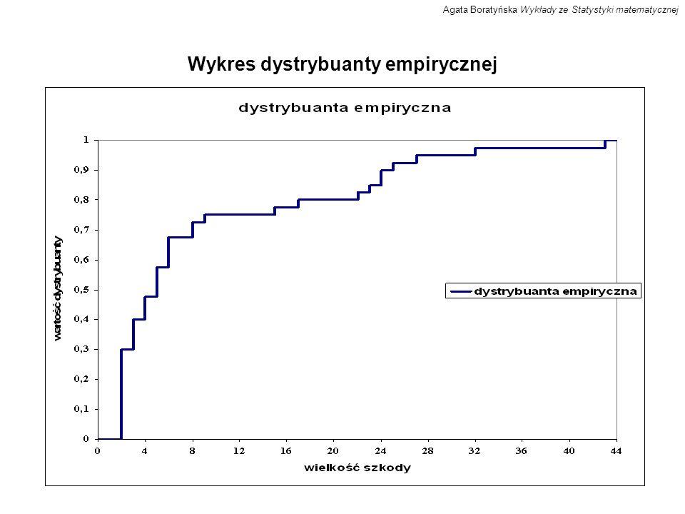 Wykres dystrybuanty empirycznej Agata Boratyńska Wykłady ze Statystyki matematycznej