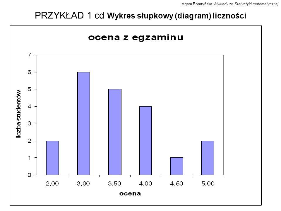 PRZYKŁAD 1 cd Wykres słupkowy (diagram) liczności Agata Boratyńska Wykłady ze Statystyki matematycznej
