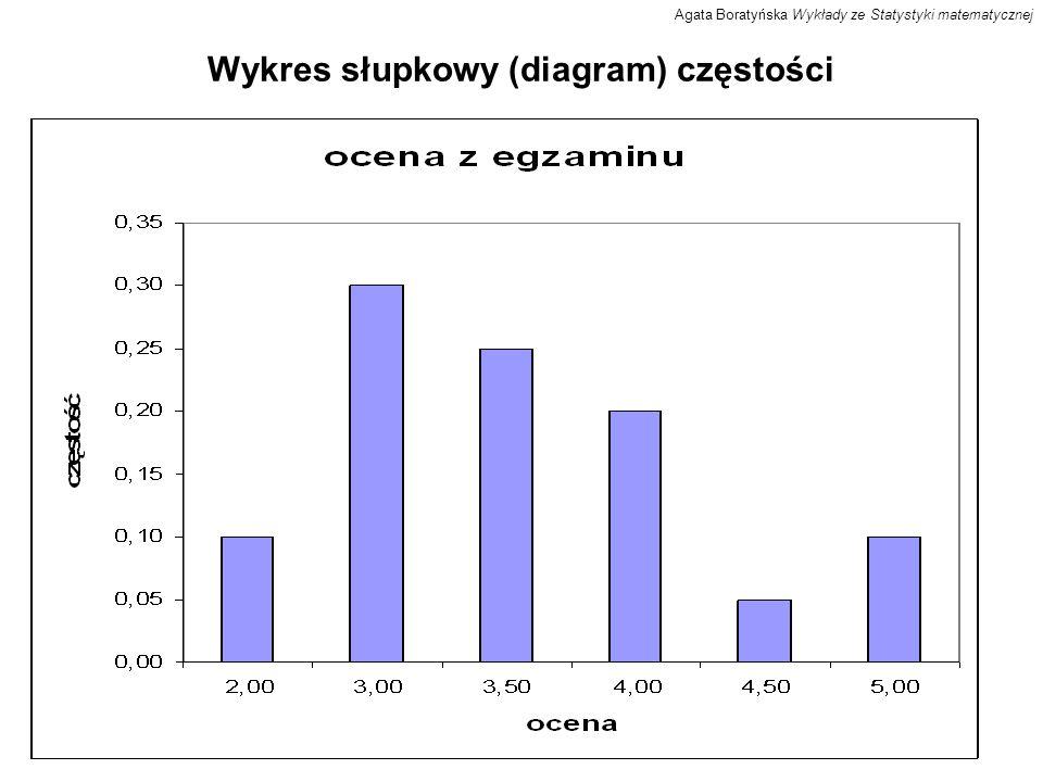 Wykres słupkowy (diagram) częstości Agata Boratyńska Wykłady ze Statystyki matematycznej