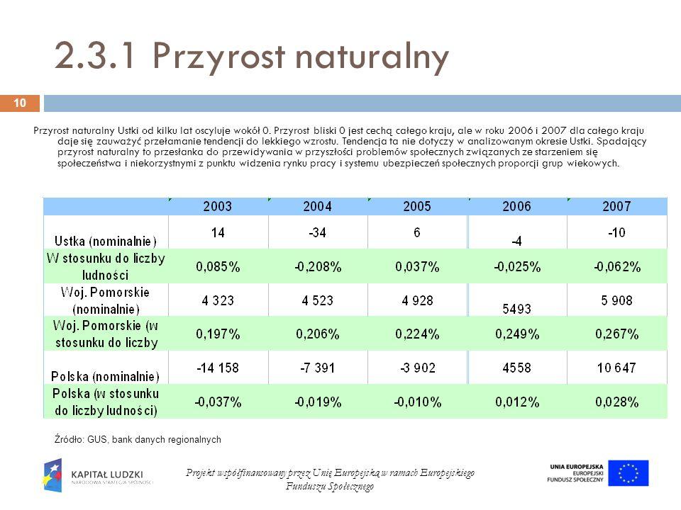 2.3.1 Przyrost naturalny Przyrost naturalny Ustki od kilku lat oscyluje wokół 0. Przyrost bliski 0 jest cechą całego kraju, ale w roku 2006 i 2007 dla