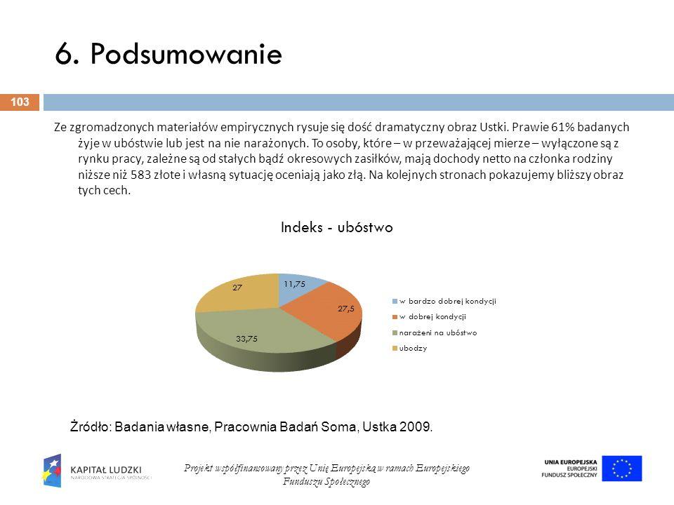 6. Podsumowanie 103 Projekt współfinansowany przez Unię Europejską w ramach Europejskiego Funduszu Społecznego Ze zgromadzonych materiałów empirycznyc