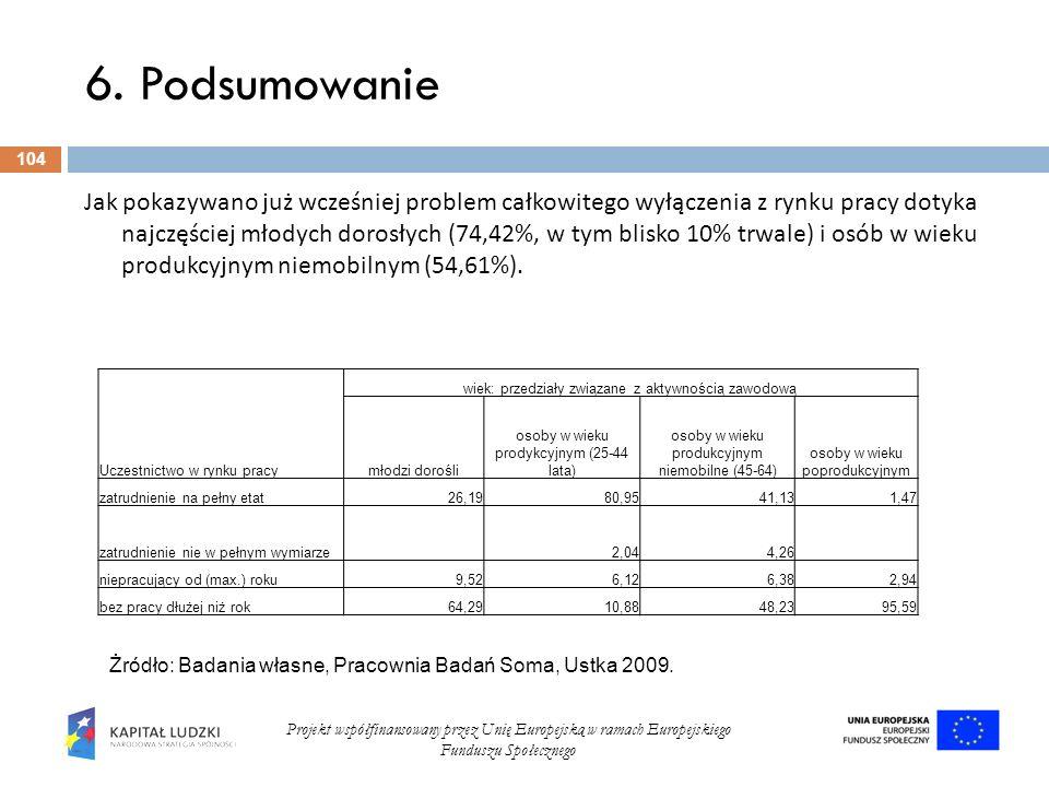 6. Podsumowanie 104 Projekt współfinansowany przez Unię Europejską w ramach Europejskiego Funduszu Społecznego Jak pokazywano już wcześniej problem ca