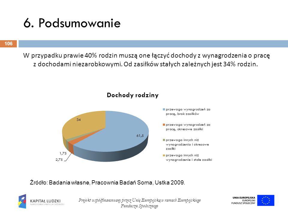 6. Podsumowanie 106 Projekt współfinansowany przez Unię Europejską w ramach Europejskiego Funduszu Społecznego W przypadku prawie 40% rodzin muszą one