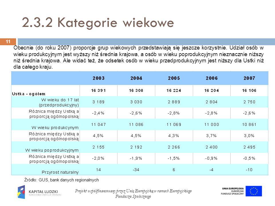 2.3.2 Kategorie wiekowe 11 Projekt współfinansowany przez Unię Europejską w ramach Europejskiego Funduszu Społecznego Źródło: GUS, bank danych regiona
