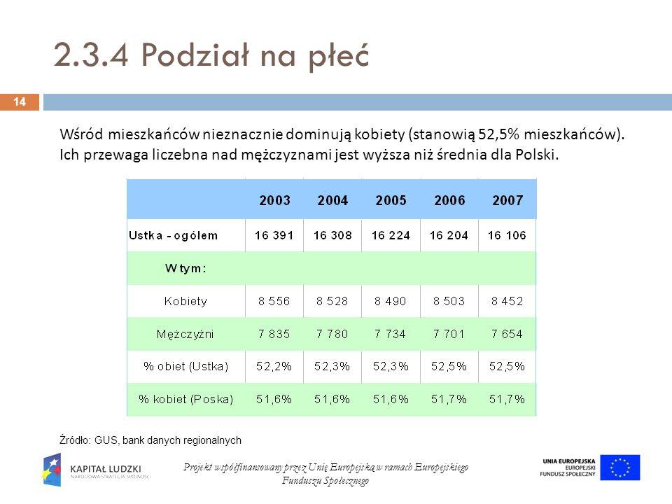 2.3.4 Podział na płeć 14 Projekt współfinansowany przez Unię Europejską w ramach Europejskiego Funduszu Społecznego Źródło: GUS, bank danych regionaln