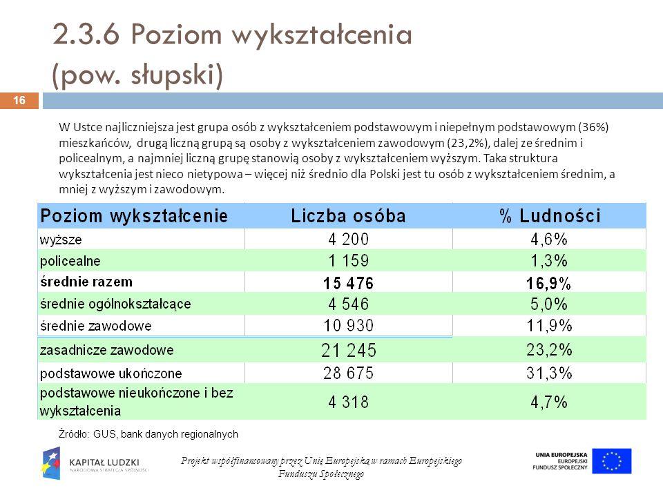 2.3.6 Poziom wykształcenia (pow. słupski) 16 Projekt współfinansowany przez Unię Europejską w ramach Europejskiego Funduszu Społecznego Źródło: GUS, b