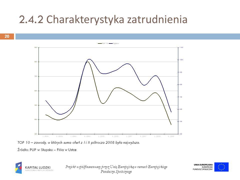 2.4.2 Charakterystyka zatrudnienia 20 Projekt współfinansowany przez Unię Europejską w ramach Europejskiego Funduszu Społecznego KOMENTARZ ANDRZEJA TO