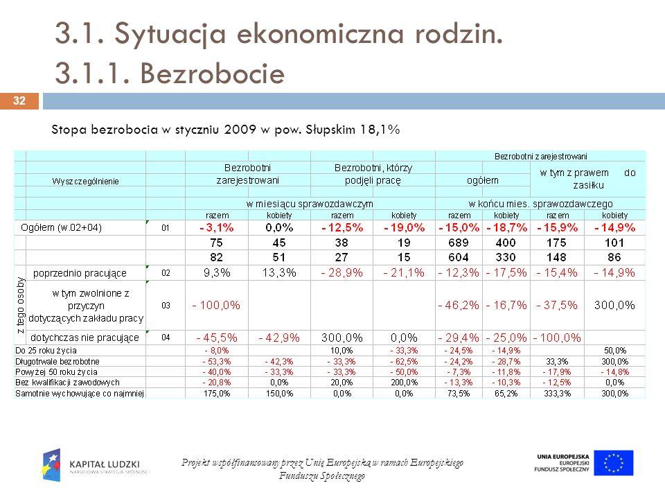 3.1. Sytuacja ekonomiczna rodzin. 3.1.1. Bezrobocie 32 Projekt współfinansowany przez Unię Europejską w ramach Europejskiego Funduszu Społecznego Stop