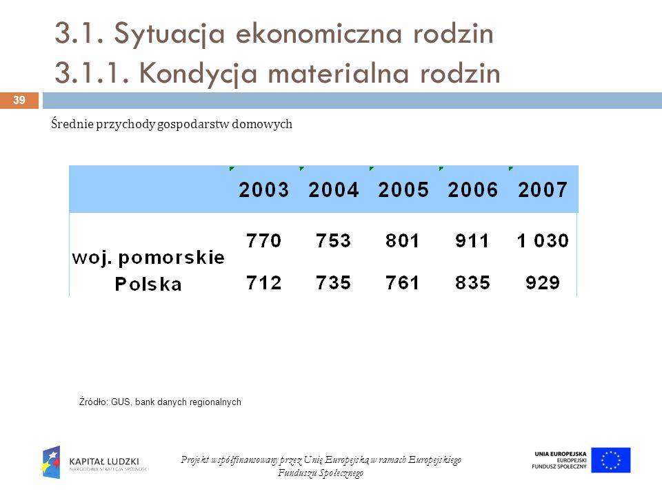 3.1. Sytuacja ekonomiczna rodzin 3.1.1. Kondycja materialna rodzin 39 Projekt współfinansowany przez Unię Europejską w ramach Europejskiego Funduszu S