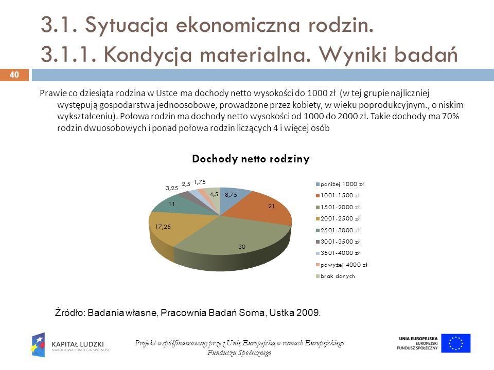 3.1. Sytuacja ekonomiczna rodzin. 3.1.1. Kondycja materialna. Wyniki badań 40 Projekt współfinansowany przez Unię Europejską w ramach Europejskiego Fu