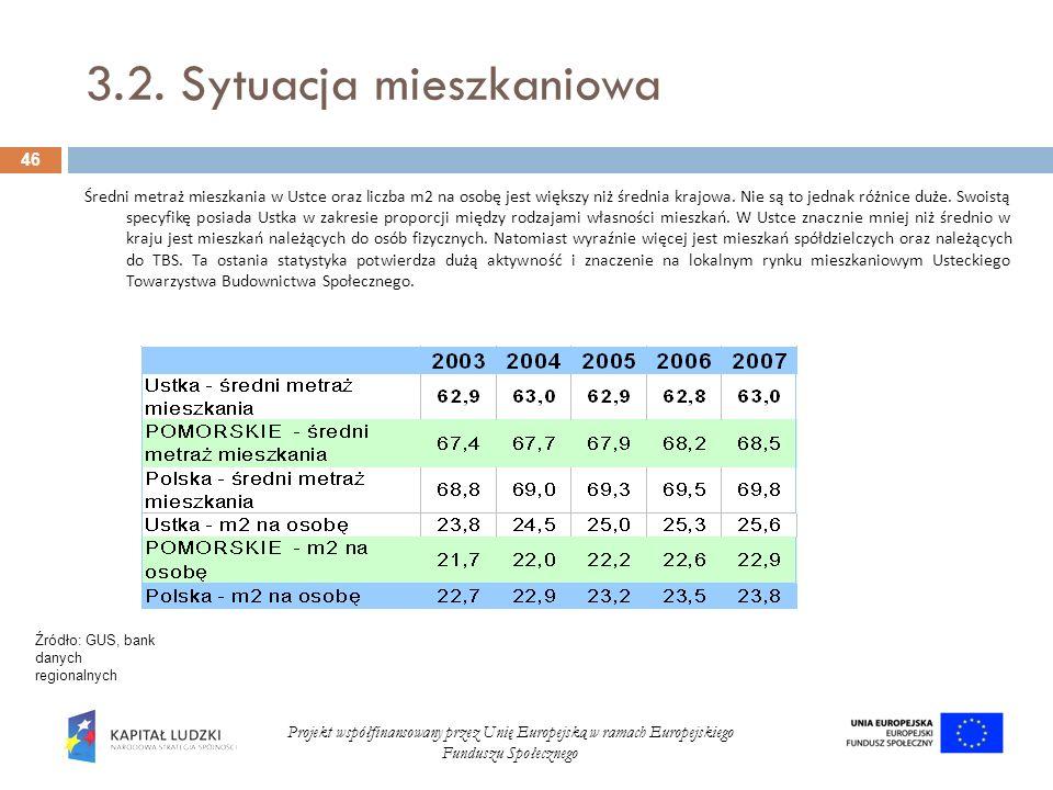 3.2. Sytuacja mieszkaniowa 46 Projekt współfinansowany przez Unię Europejską w ramach Europejskiego Funduszu Społecznego Źródło: GUS, bank danych regi