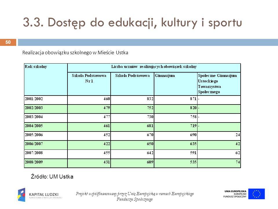 3.3. Dostęp do edukacji, kultury i sportu 50 Projekt współfinansowany przez Unię Europejską w ramach Europejskiego Funduszu Społecznego Realizacja obo