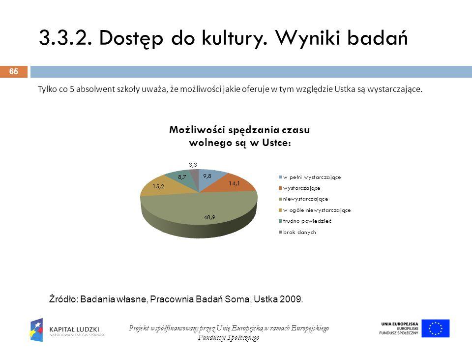 3.3.2. Dostęp do kultury. Wyniki badań 65 Projekt współfinansowany przez Unię Europejską w ramach Europejskiego Funduszu Społecznego Tylko co 5 absolw