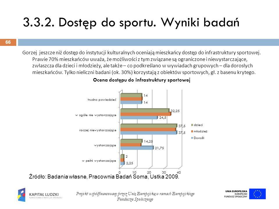 3.3.2. Dostęp do sportu. Wyniki badań 66 Projekt współfinansowany przez Unię Europejską w ramach Europejskiego Funduszu Społecznego Gorzej jeszcze niż