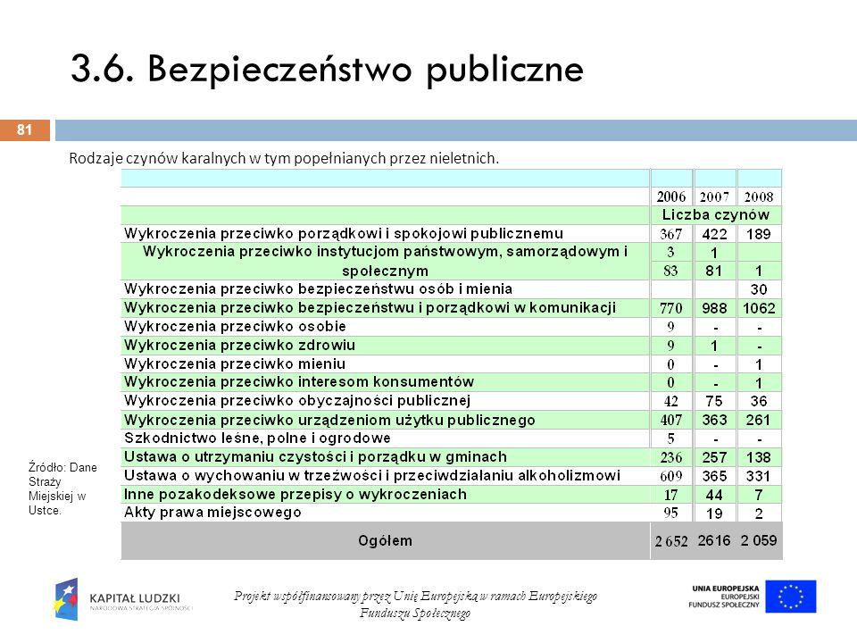 3.6. Bezpieczeństwo publiczne 81 Projekt współfinansowany przez Unię Europejską w ramach Europejskiego Funduszu Społecznego Rodzaje czynów karalnych w