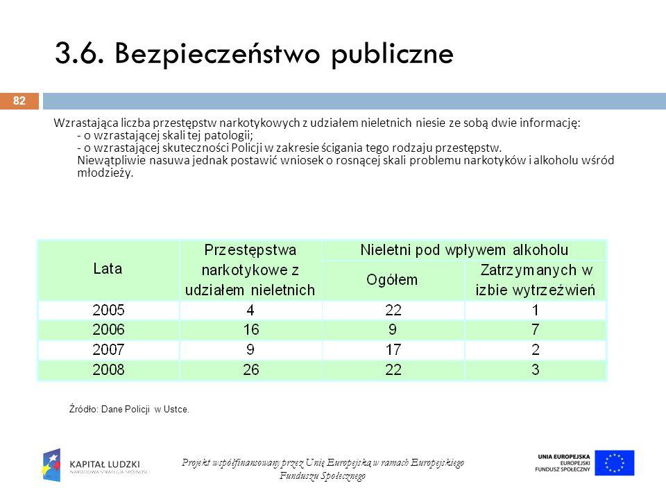 3.6. Bezpieczeństwo publiczne 82 Projekt współfinansowany przez Unię Europejską w ramach Europejskiego Funduszu Społecznego Wzrastająca liczba przestę