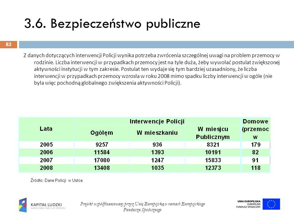 3.6. Bezpieczeństwo publiczne 83 Projekt współfinansowany przez Unię Europejską w ramach Europejskiego Funduszu Społecznego Z danych dotyczących inter