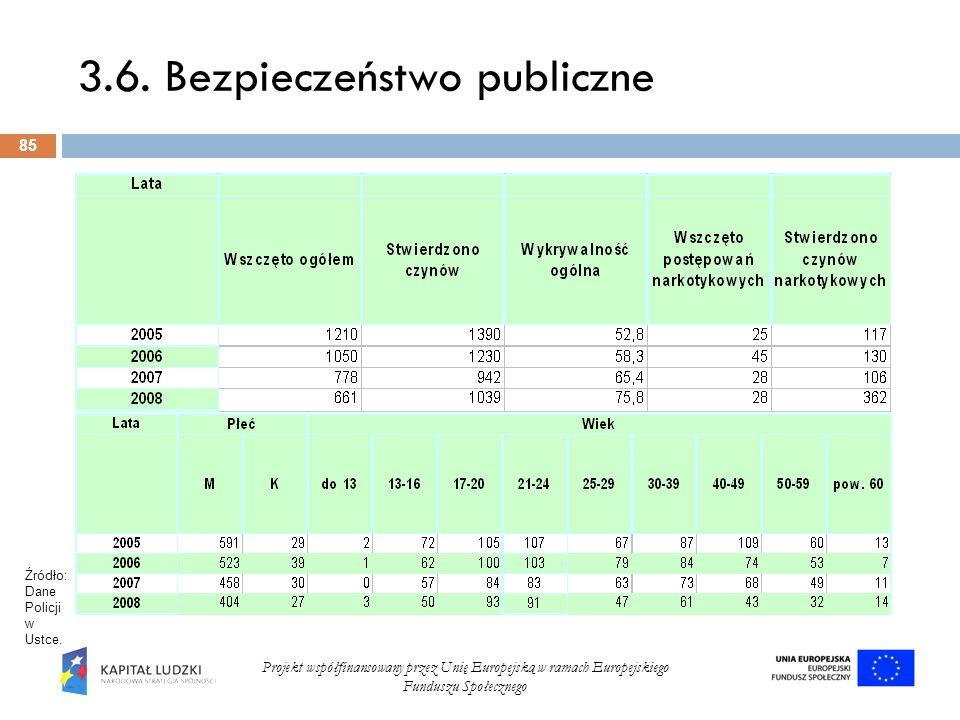 3.6. Bezpieczeństwo publiczne 85 Projekt współfinansowany przez Unię Europejską w ramach Europejskiego Funduszu Społecznego Źródło: Dane Policji w Ust