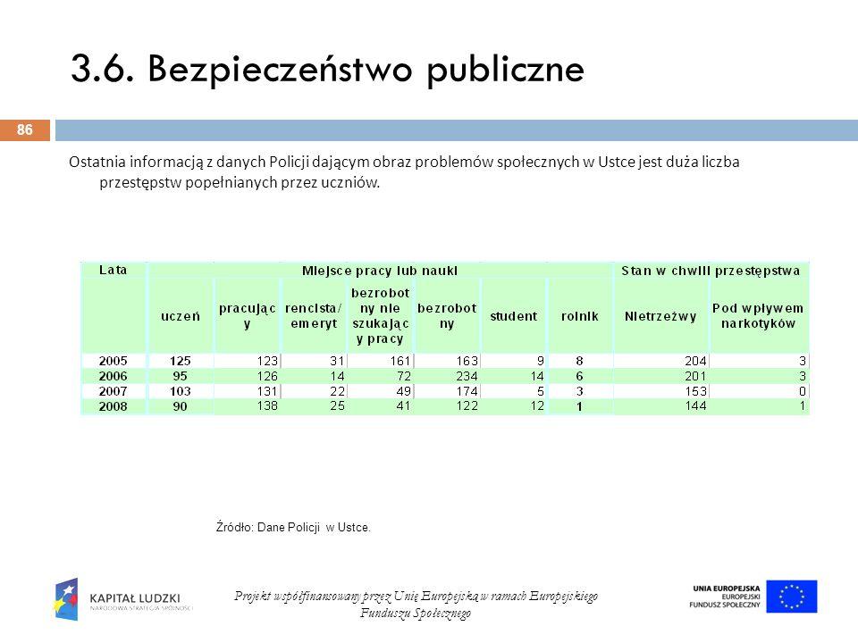 3.6. Bezpieczeństwo publiczne 86 Projekt współfinansowany przez Unię Europejską w ramach Europejskiego Funduszu Społecznego Ostatnia informacją z dany