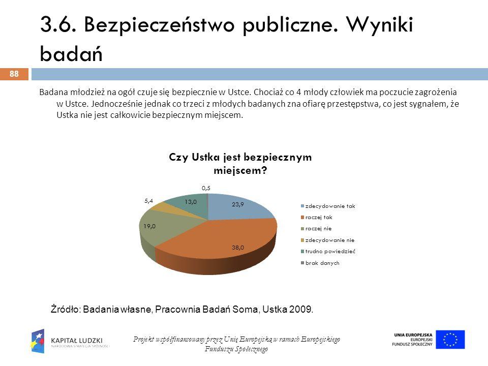 3.6. Bezpieczeństwo publiczne. Wyniki badań 88 Projekt współfinansowany przez Unię Europejską w ramach Europejskiego Funduszu Społecznego Badana młodz